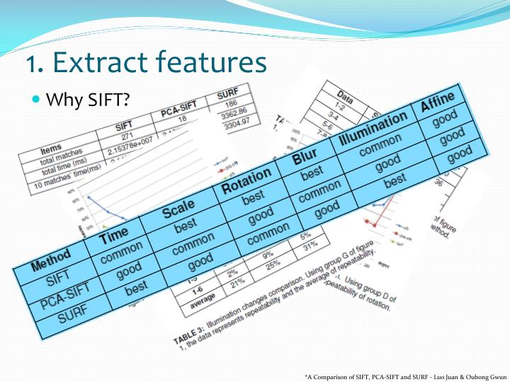 1. Extract features