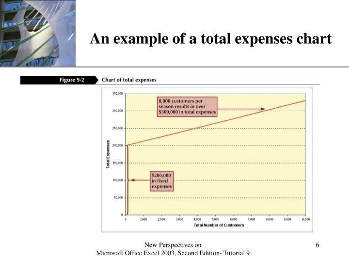 An example of a total expenses chart