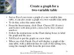create a graph for a two variable table