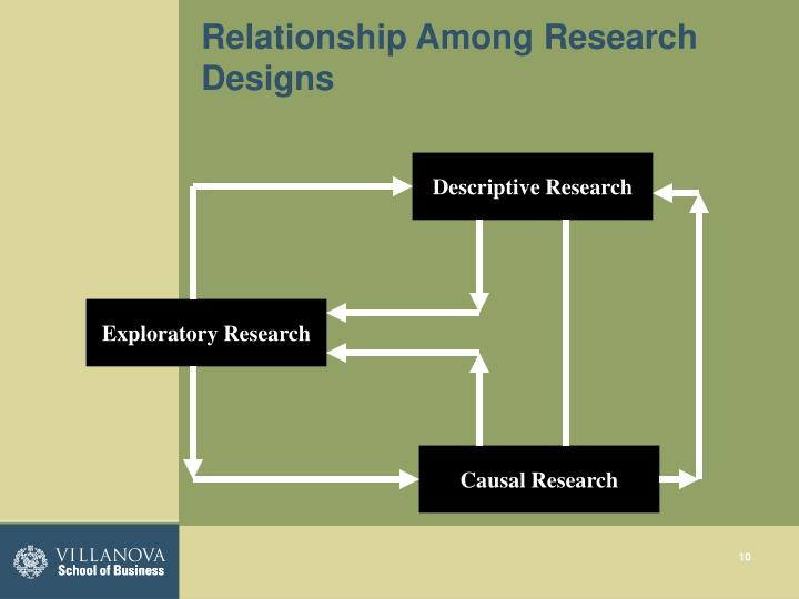 Relationship Among Research Designs