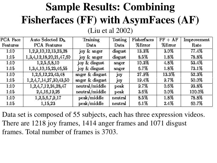 Sample Results: Combining Fisherfaces (FF) with AsymFaces (AF)