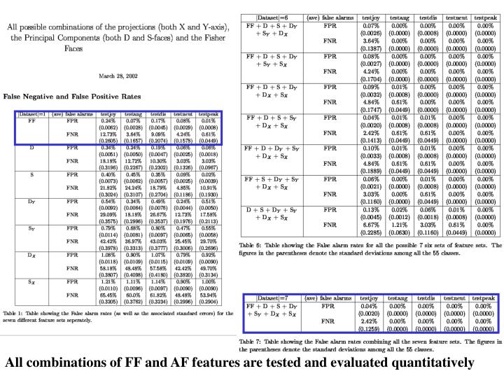 All combinations of FF and AF features are tested and evaluated quantitatively