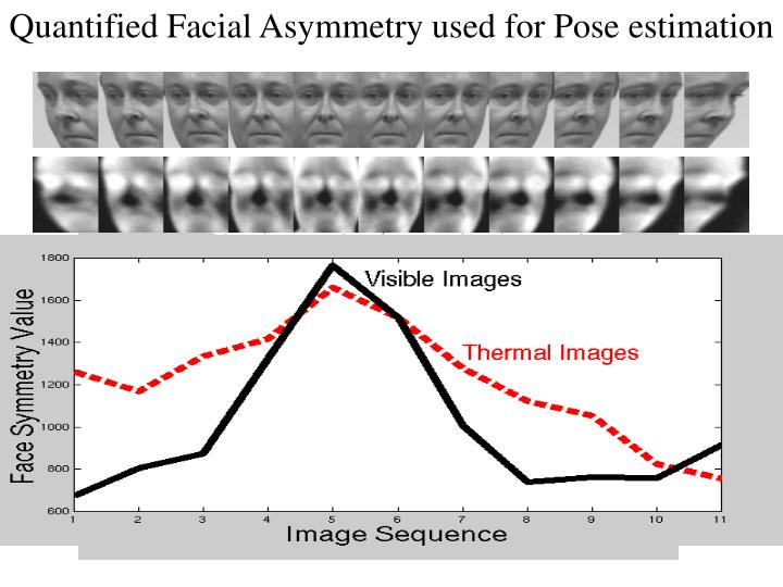 Quantified Facial Asymmetry used for Pose estimation
