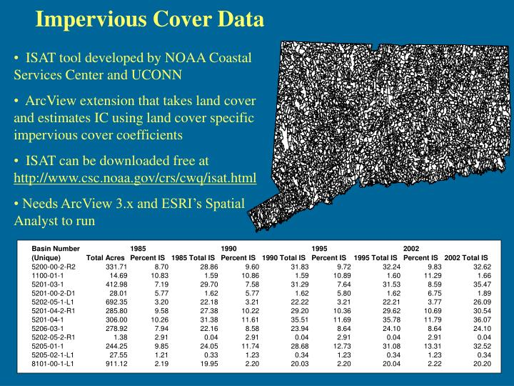 Impervious Cover Data