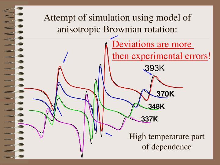 Attempt of simulation using model of anisotropic Brownian rotation: