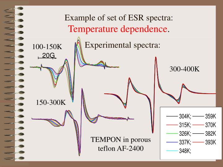 Example of set of ESR spectra: