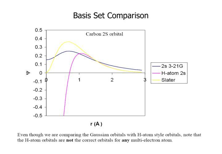 Basis Set Comparison