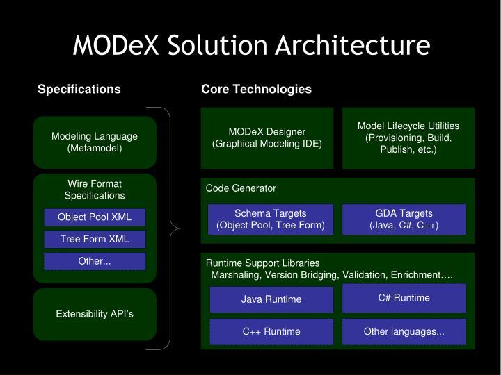 MODeX Solution Architecture