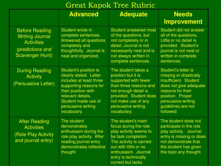 Great Kapok Tree Rubric