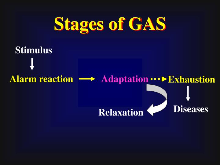Stages of GAS