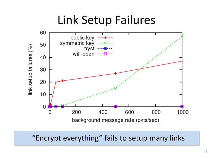 Link Setup Failures