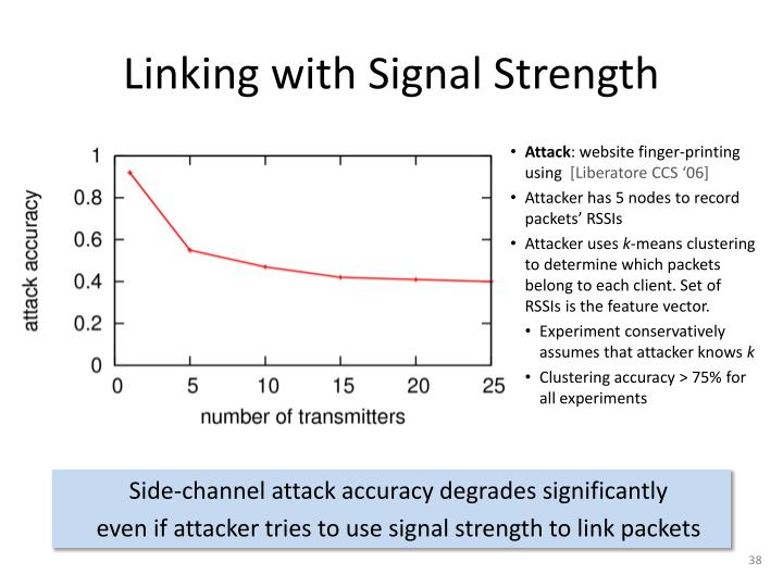 Linking with Signal Strength