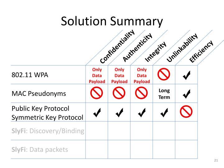 Solution Summary