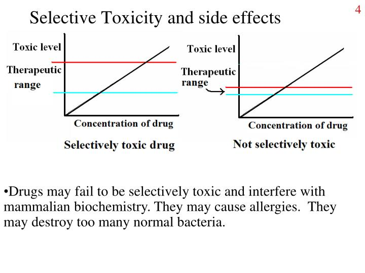 Selective Toxicity and side effects