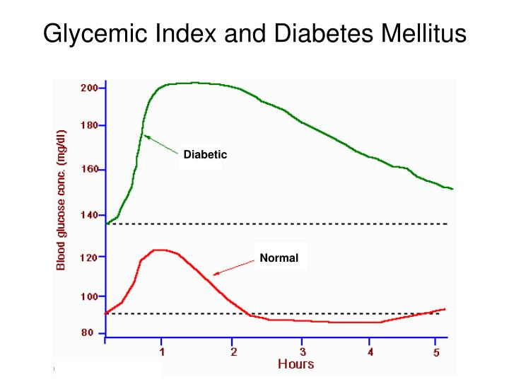 Glycemic Index and Diabetes Mellitus