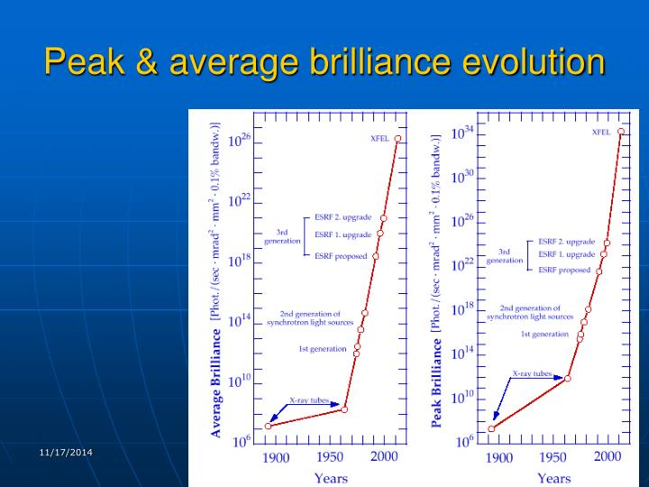 Peak & average brilliance evolution