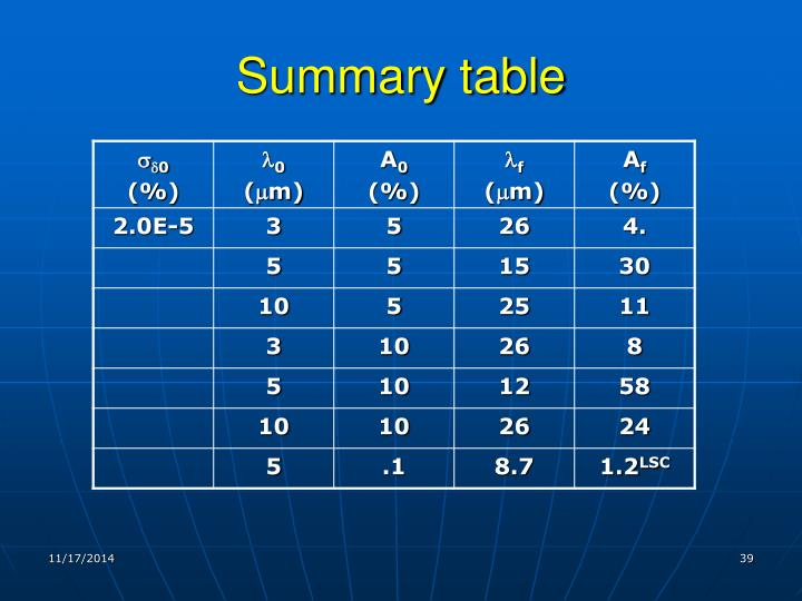 Summary table