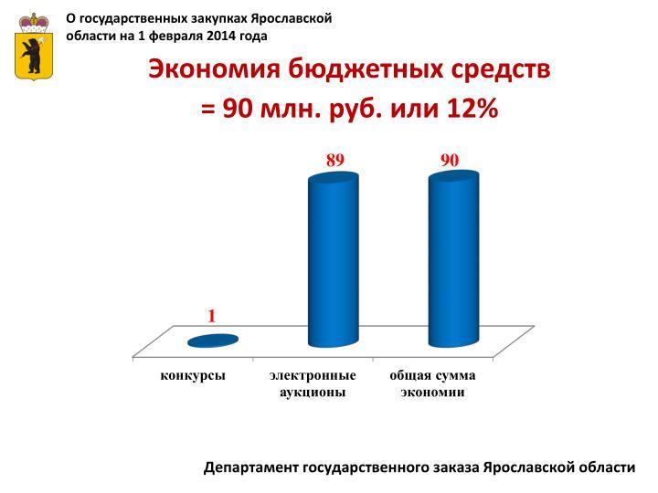 О государственных закупках Ярославской