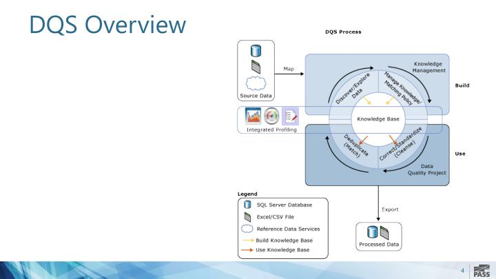 DQS Overview