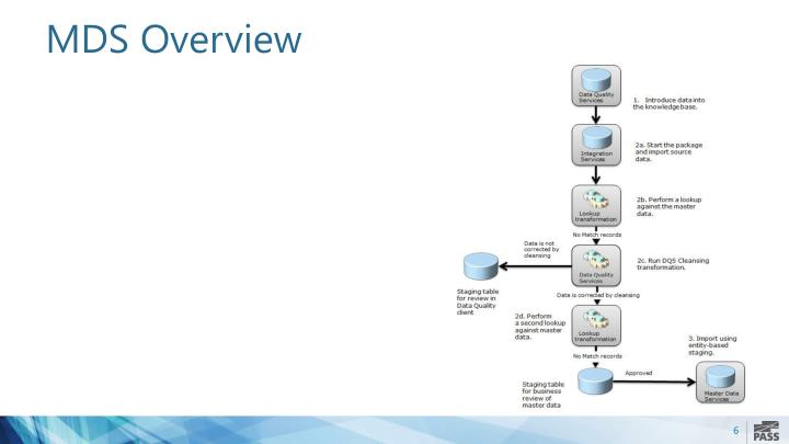 MDS Overview