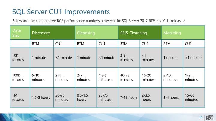 SQL Server CU1 Improvements