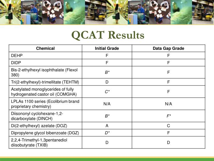 QCAT Results