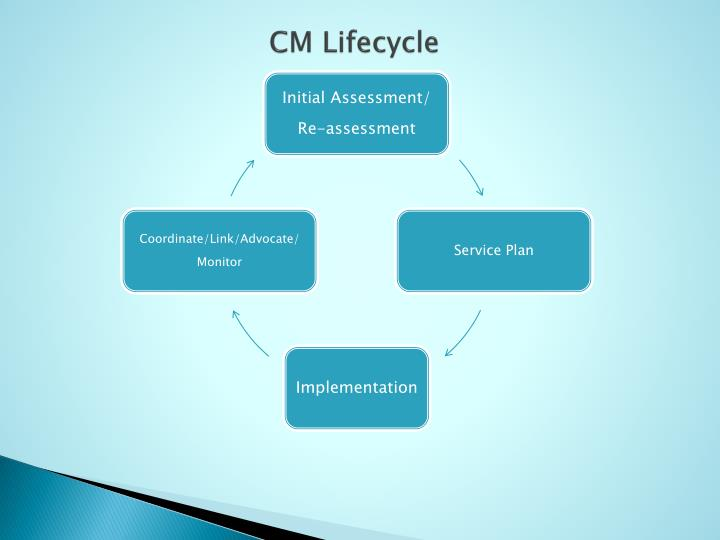 CM Lifecycle