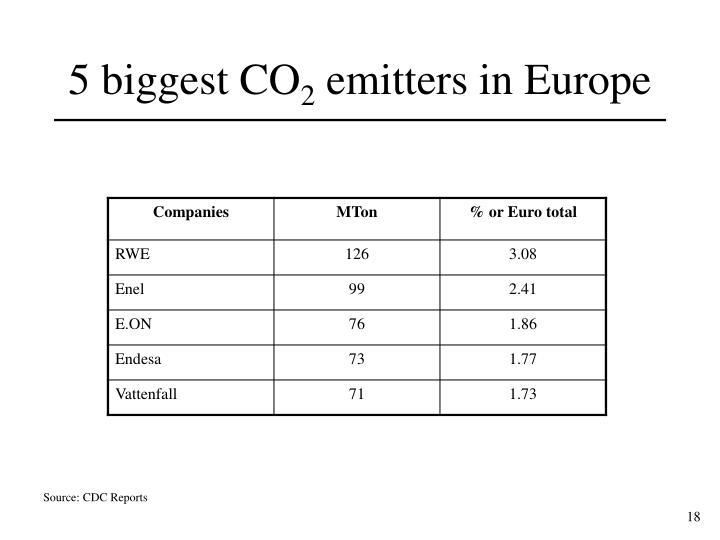 5 biggest CO