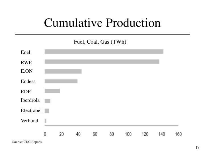 Cumulative Production