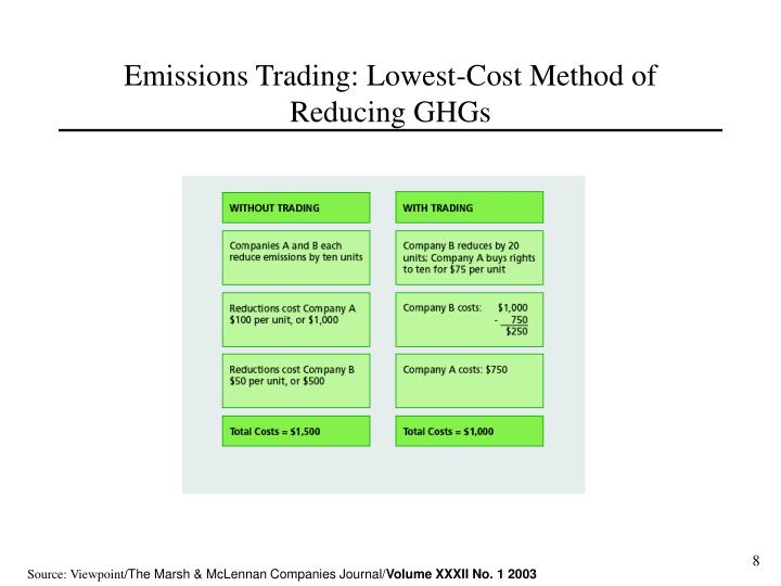 Emissions Trading: Lowest-Cost Method of Reducing GHGs