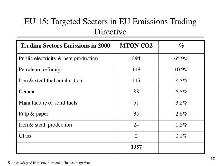 EU 15: Targeted Sectors in EU Emissions Trading Directive