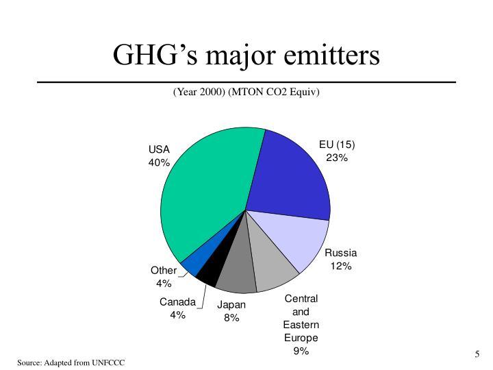 GHG's major emitters