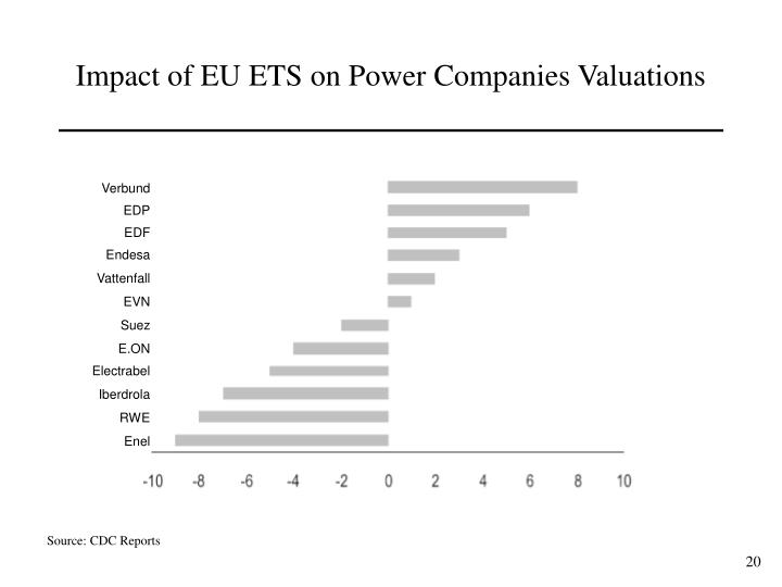 Impact of EU ETS on Power Companies Valuations