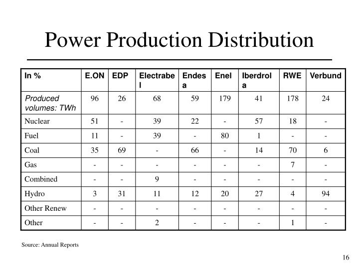 Power Production Distribution