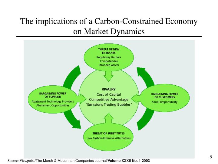 The implications of a Carbon-Constrained Economy on Market Dynamics