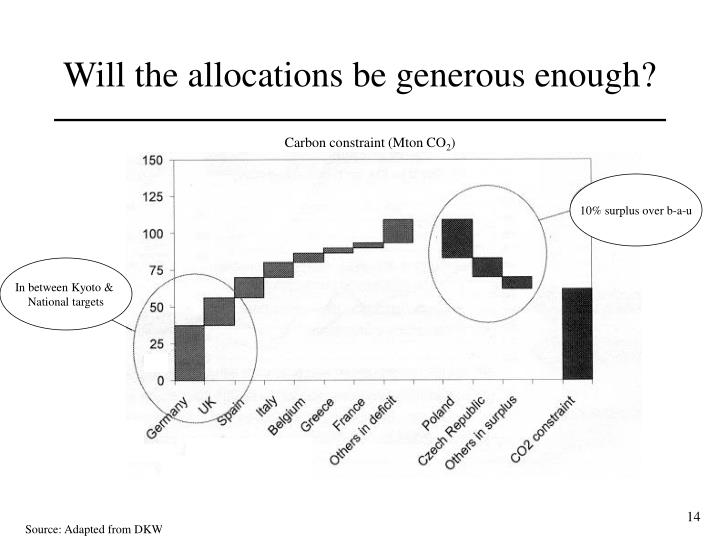 Will the allocations be generous enough?