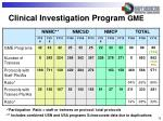clinical investigation program gme
