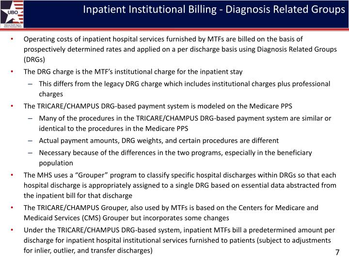 Inpatient Institutional Billing - Diagnosis Related Groups