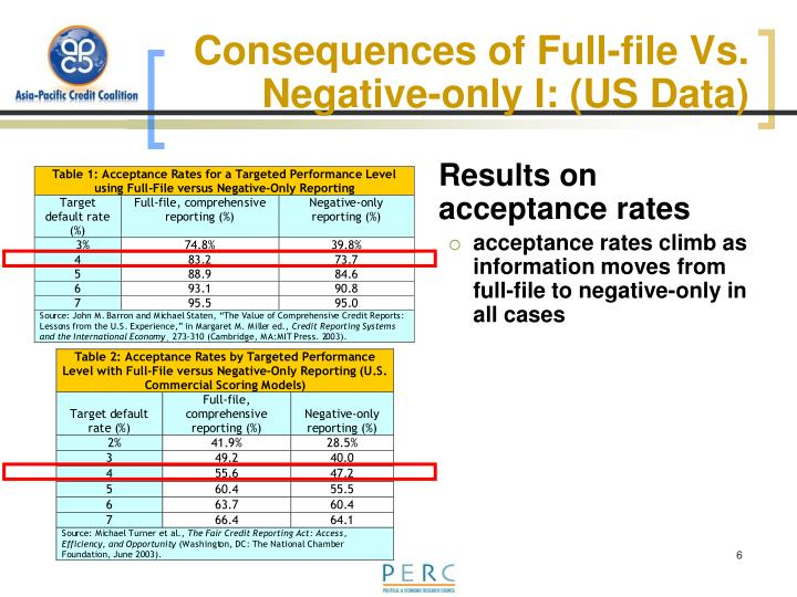 Consequences of Full-file Vs. Negative-only I: (US Data)