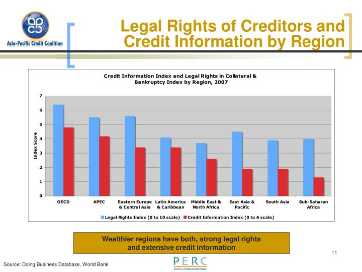 Legal Rights of Creditors and Credit Information by Region