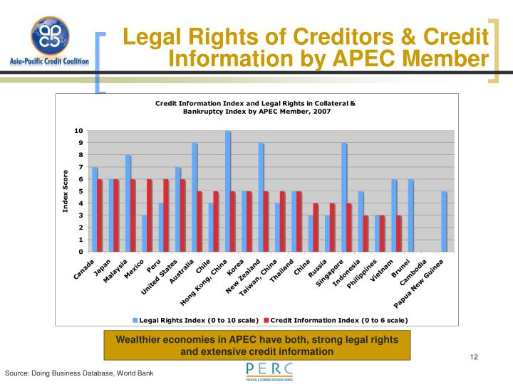 Legal Rights of Creditors & Credit Information by APEC Member