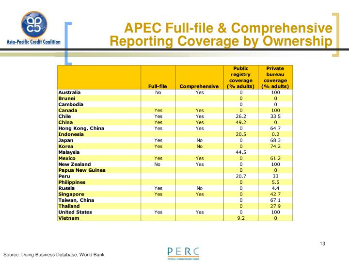 APEC Full-file & Comprehensive Reporting Coverage by Ownership