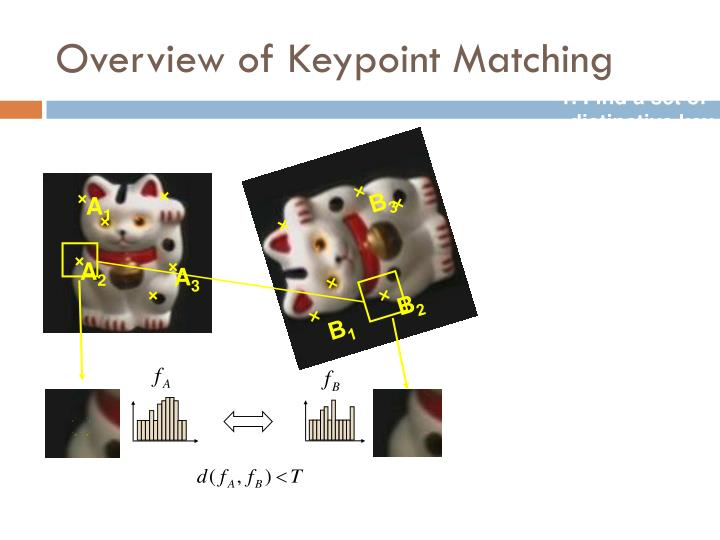 Overview of Keypoint Matching