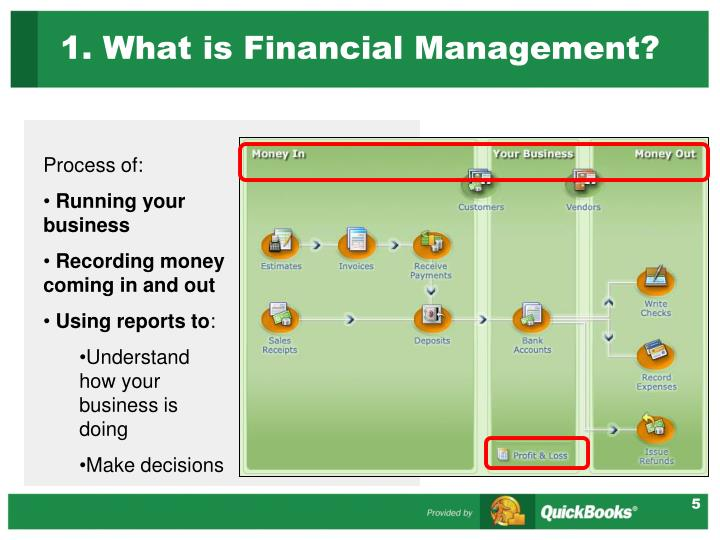 1. What is Financial Management?