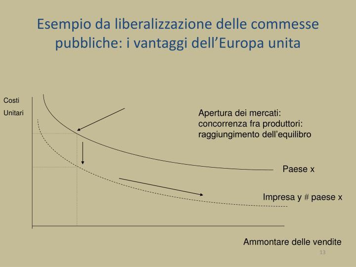 Esempio da liberalizzazione delle commesse pubbliche: i vantaggi dell'Europa unita