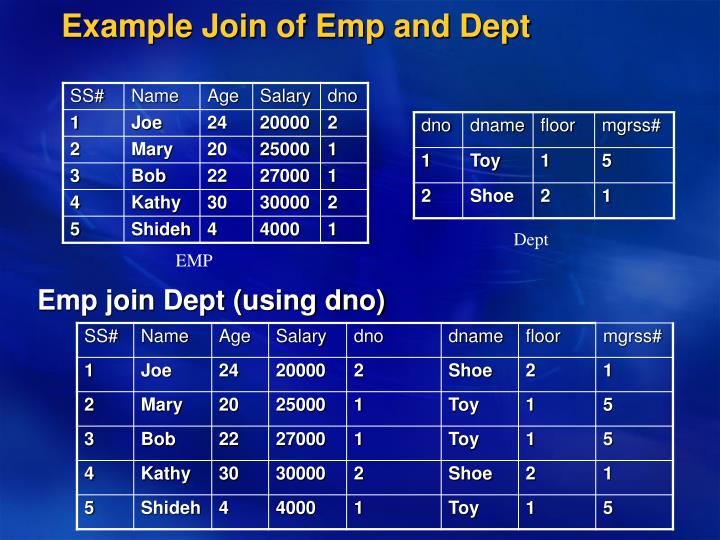 Example Join of Emp and Dept