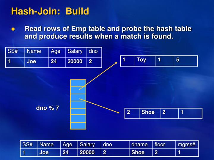 Hash-Join:  Build
