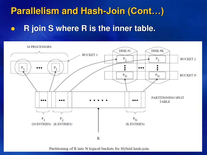Parallelism and Hash-Join (Cont…)