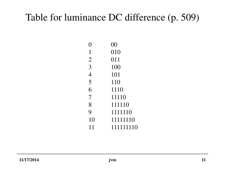 Table for luminance DC difference (p. 509)