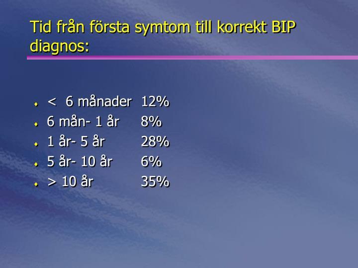 Tid från första symtom till korrekt BIP diagnos: